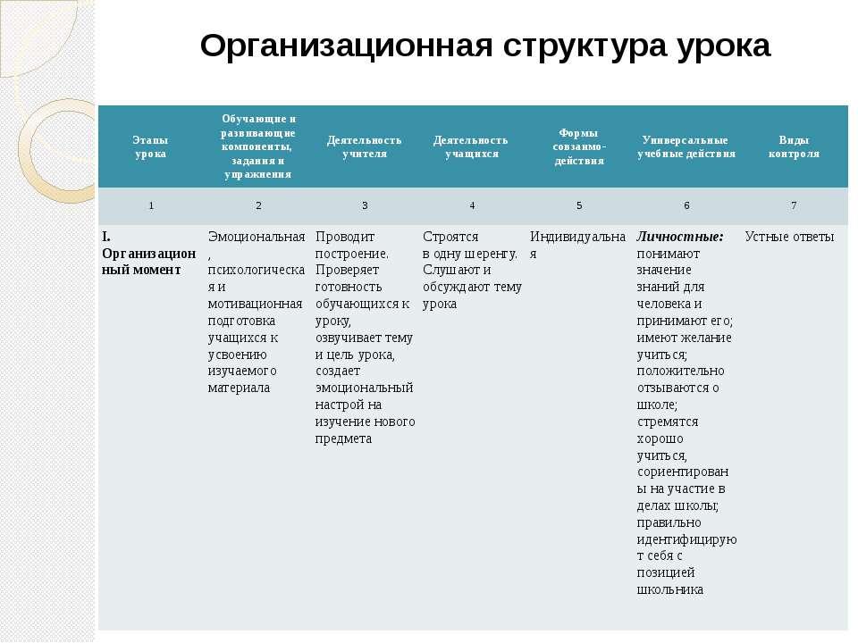 Организационная структура урока Этапы урока Обучающие и развивающие компонент...