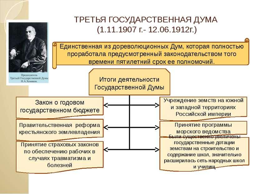 ТРЕТЬЯ ГОСУДАРСТВЕННАЯ ДУМА (1.11.1907 г.- 12.06.1912г.) Единственная из доре...