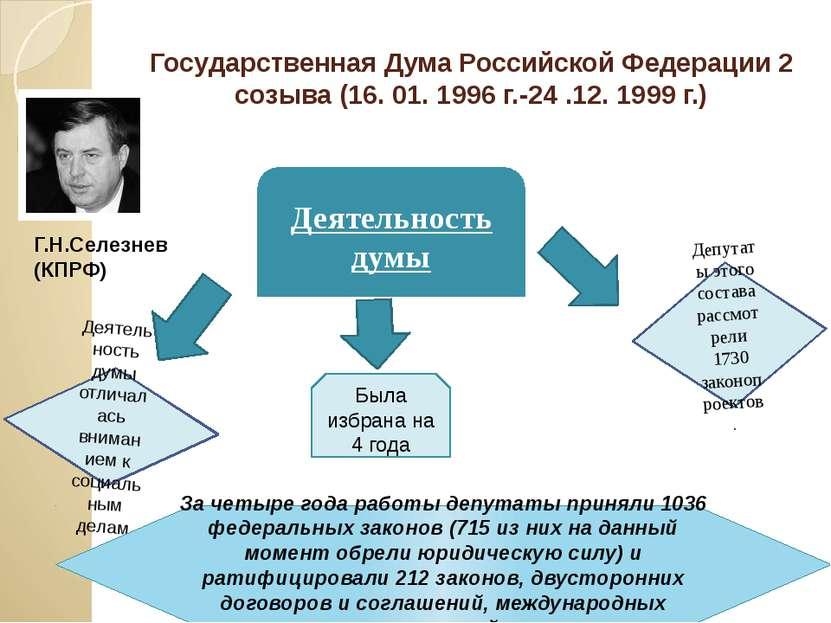 Государственная Дума Российской Федерации 2 созыва (16. 01. 1996 г.-24 .12. 1...