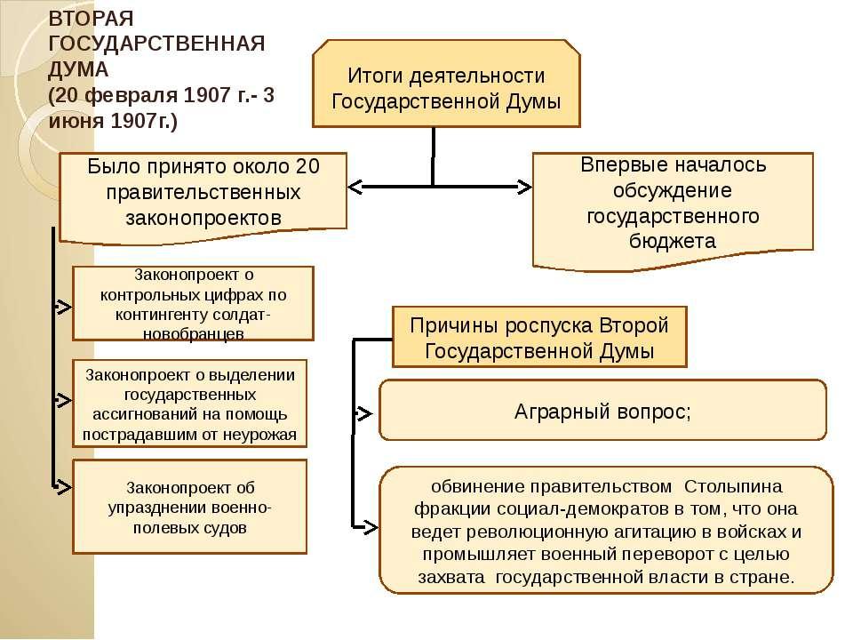 Итоги деятельности Государственной Думы Было принято около 20 правительственн...