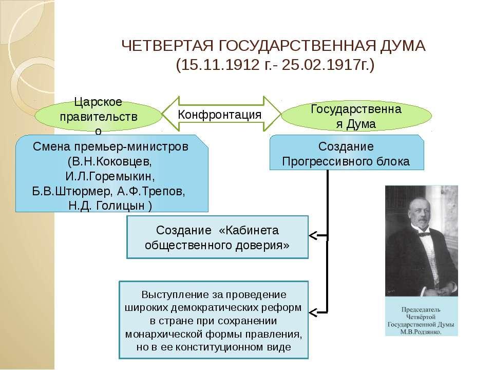 ЧЕТВЕРТАЯ ГОСУДАРСТВЕННАЯ ДУМА (15.11.1912 г.- 25.02.1917г.) Царское правител...