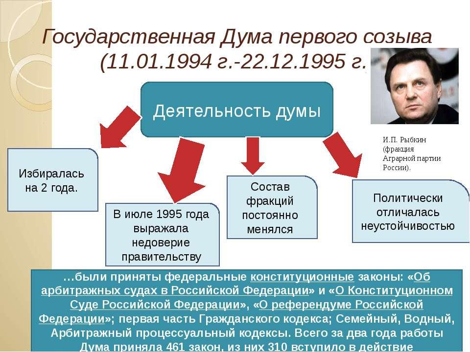 Государственная Дума первого созыва (11.01.1994 г.-22.12.1995 г.) Деятельност...