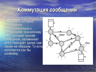 Коммутация сообщений разбиение информации на сообщения, которые передаются по...