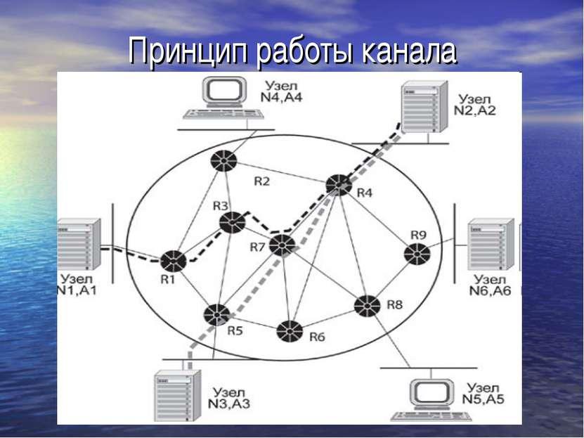 Принцип работы канала