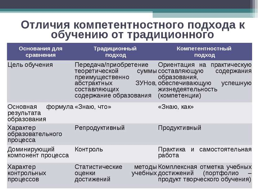 Отличия компетентностного подхода к обучению от традиционного Основания для с...