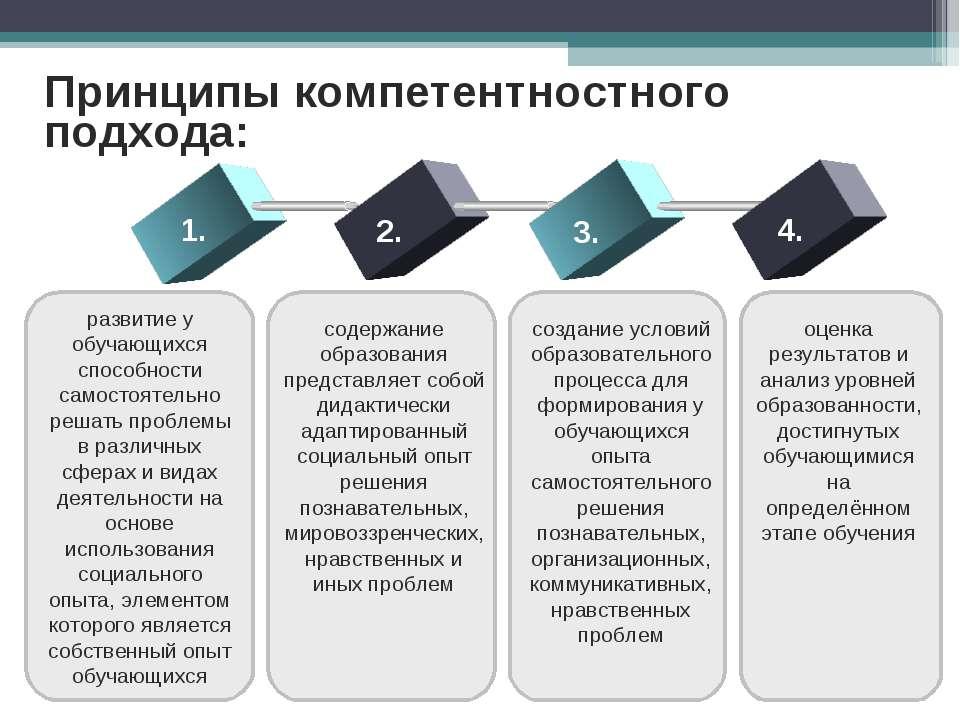 Принципы компетентностного подхода: