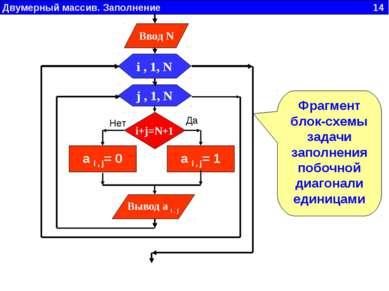 Двумерный массив. Заполнение 14 Фрагмент блок-схемы задачи заполнения побочно...