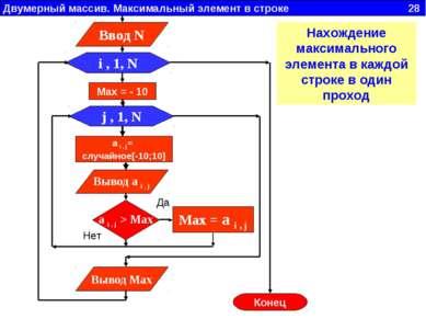 Двумерный массив. Максимальный элемент в строке 28 j , 1, N Вывод a i , j i ,...