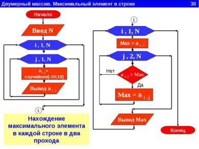 Двумерный массив. Максимальный элемент в строке 30 j , 1, N Вывод a i , j i ,...