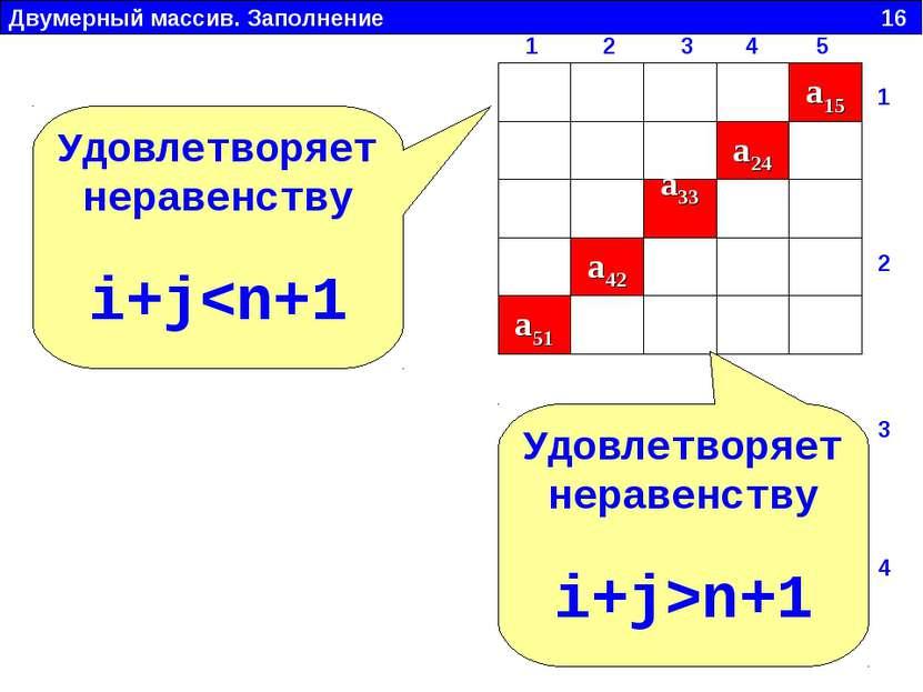 Двумерный массив. Заполнение 16 a15 a24 a33 a42 a51 Удовлетворяет неравенству...