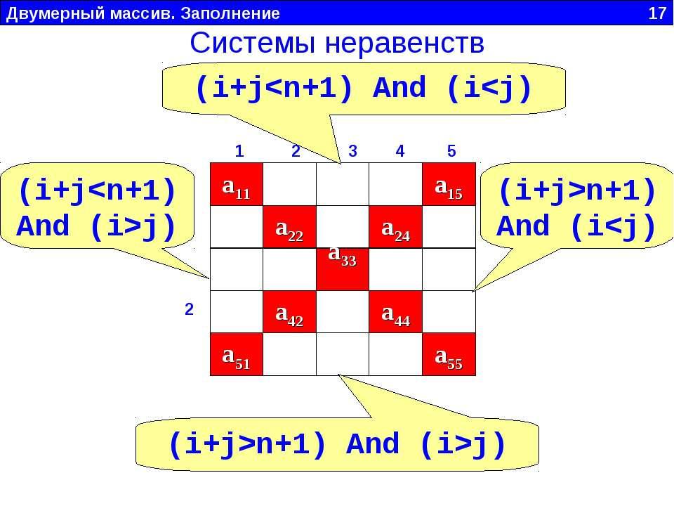 Двумерный массив. Заполнение 17 a11 a22 a33 a44 a55 1 2 3 4 5 1 2 3 4 5 a42 a...