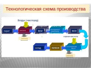 Технологическая схема производства пирит сжигание Ваннадиевый катализатор Пог...