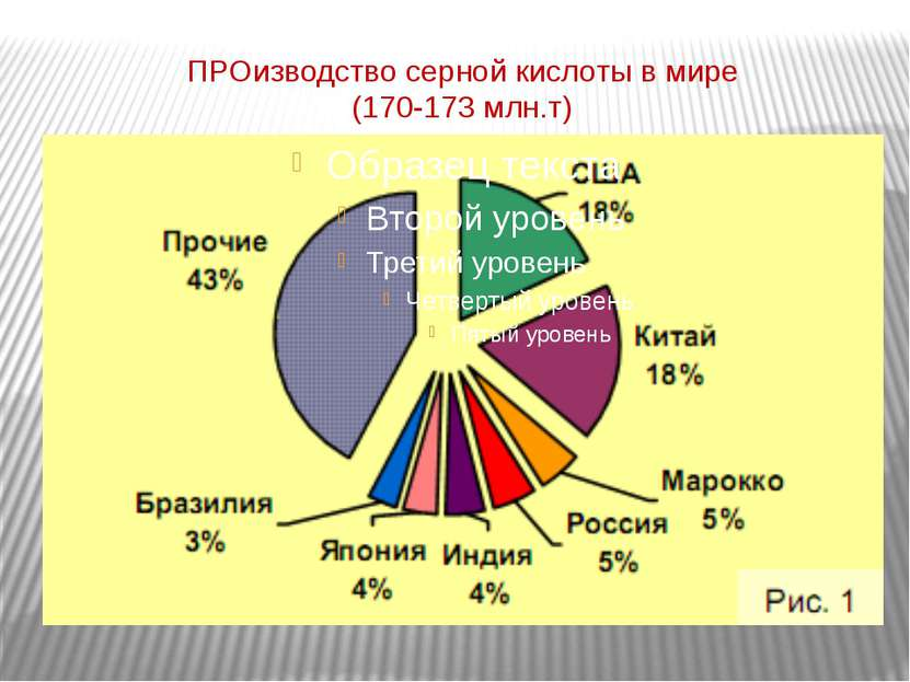 ПРОизводство серной кислоты в мире (170-173 млн.т)