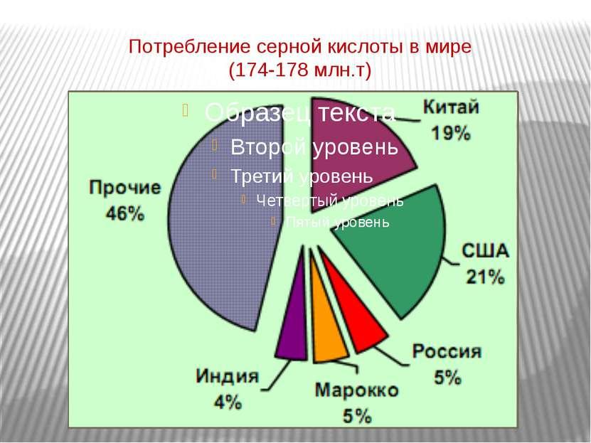 Потребление серной кислоты в мире (174-178 млн.т)