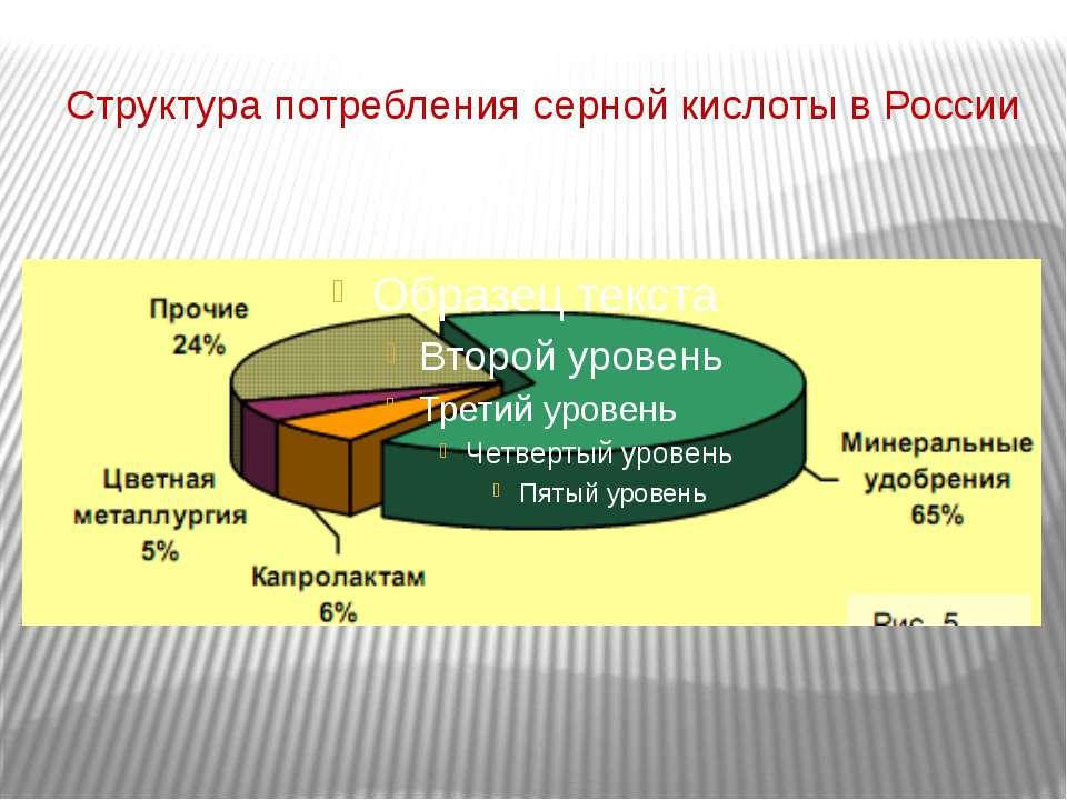 Структура потребления серной кислоты в России