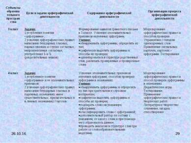 * * Субъекты образова тельного простран ства Цели и задачи орфографической де...