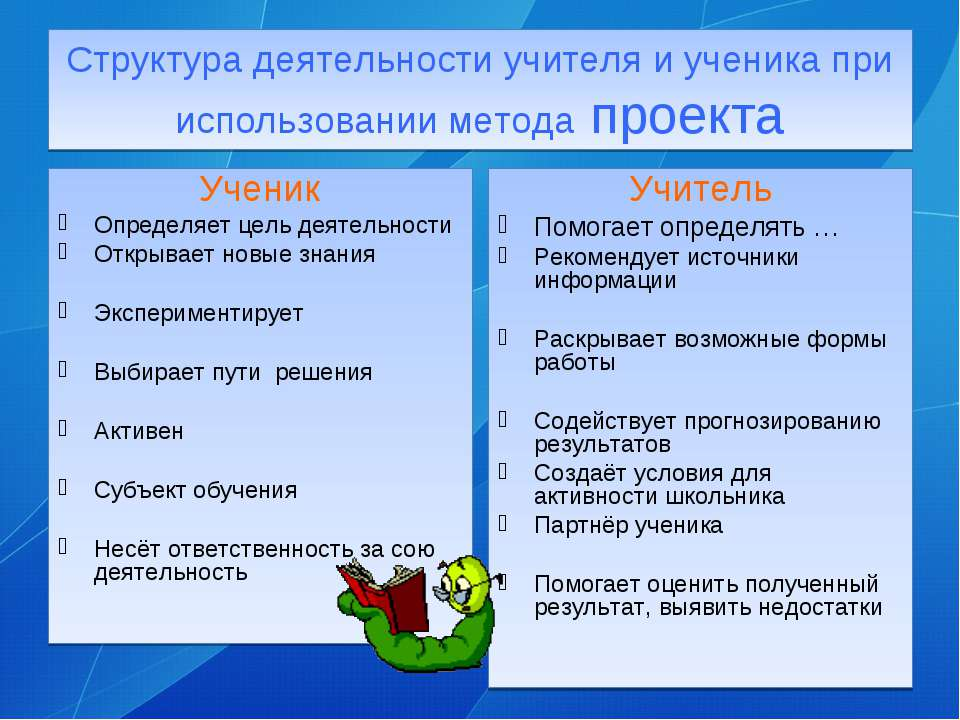 Структура деятельности учителя и ученика при использовании метода проекта Уче...