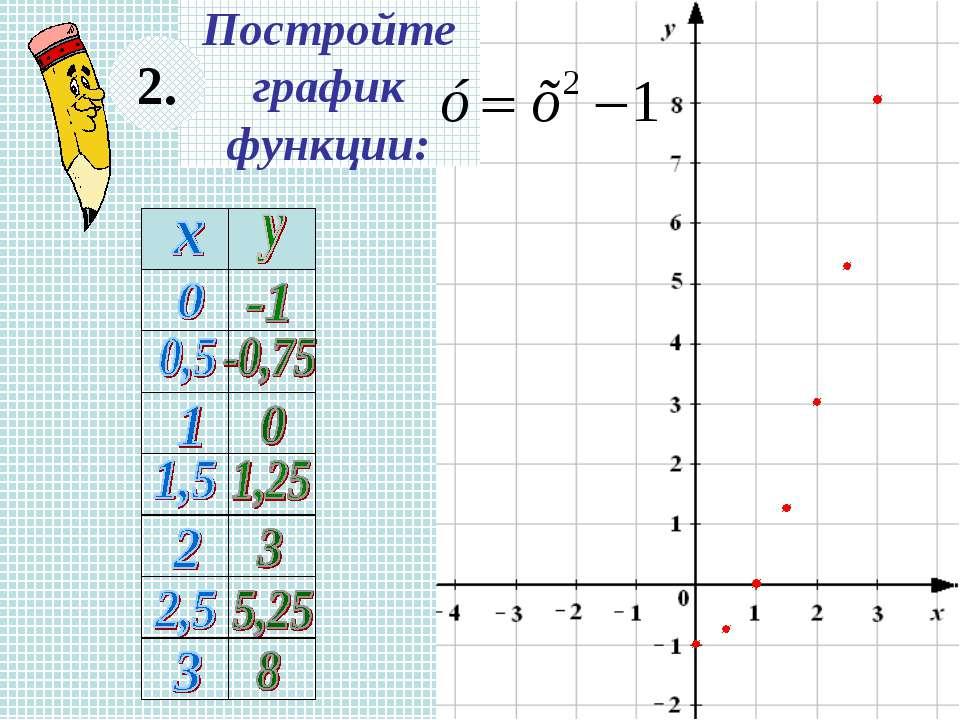Постройте график функции: 2.