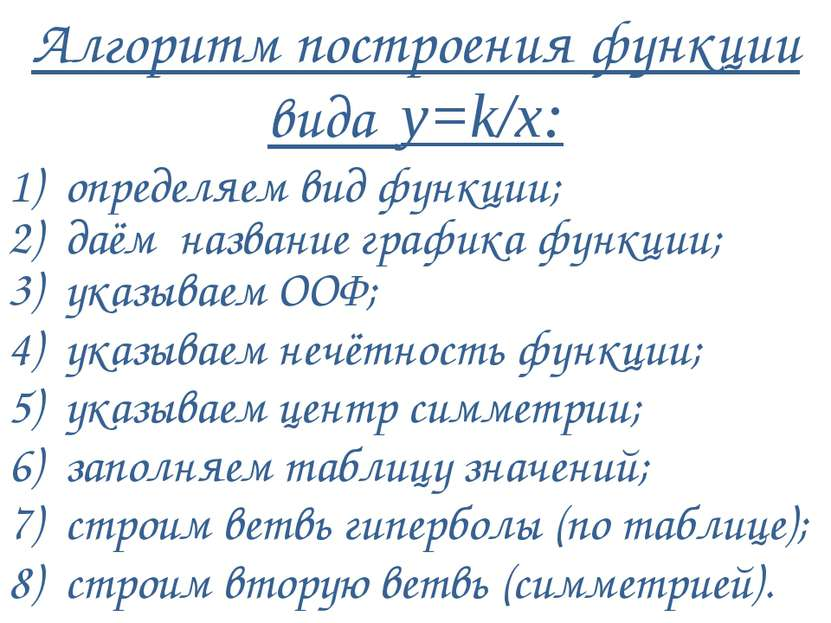 Алгоритм построения функции вида у=k/х: 1) определяем вид функции; 2) даём на...
