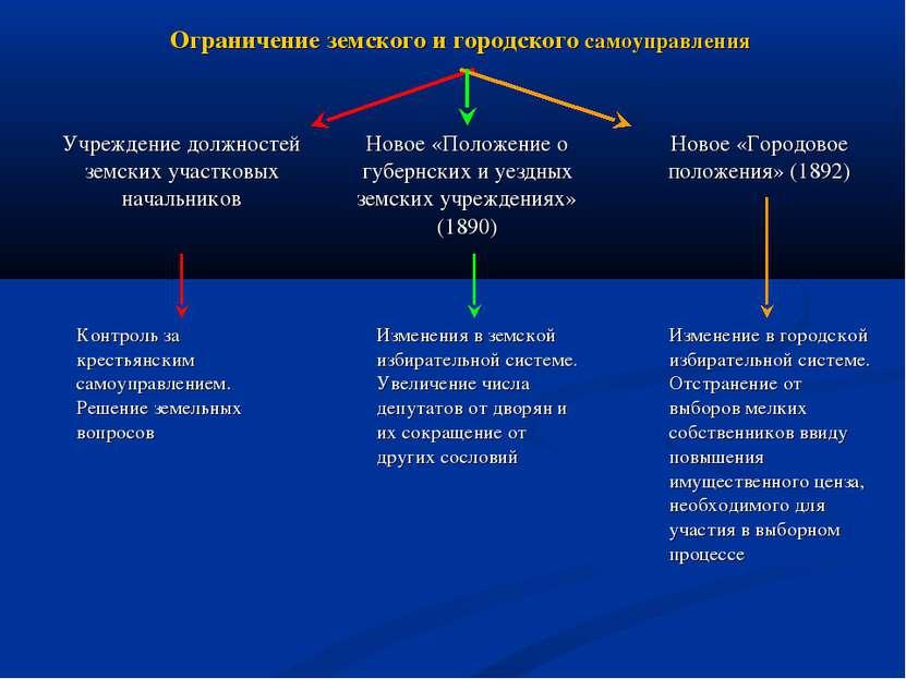 Ограничение земского и городского самоуправления Учреждение должностей земски...