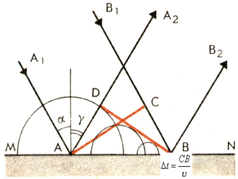 Закон отражения С помощью принципа Гюйгенса можно вывести закон, которому под...