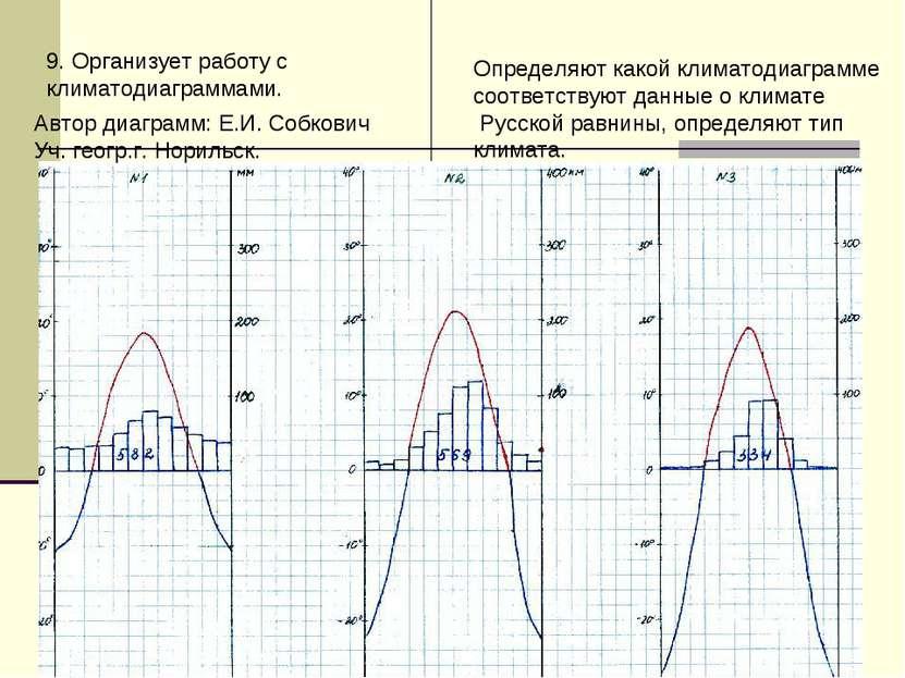9. Организует работу с климатодиаграммами. Определяют какой климатодиаграмме ...