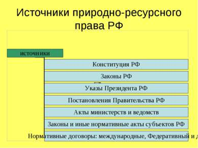 Источники природно-ресурсного права РФ