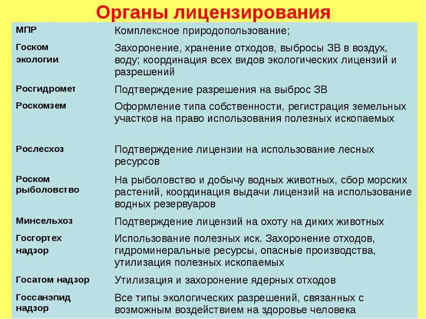 Органы лицензирования МПР Комплексное природопользование; Госком экологии Зах...