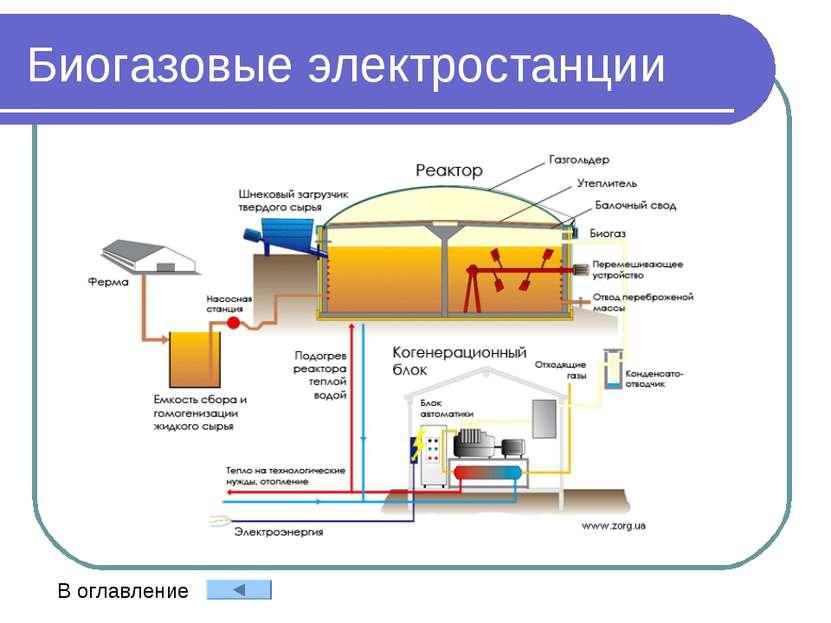 Биогазовые электростанции В оглавление