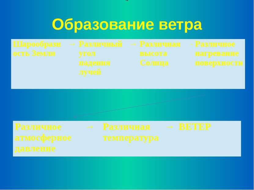 Образование ветра → Шарообразность Земли → Различныйугол падения лучей → Разл...