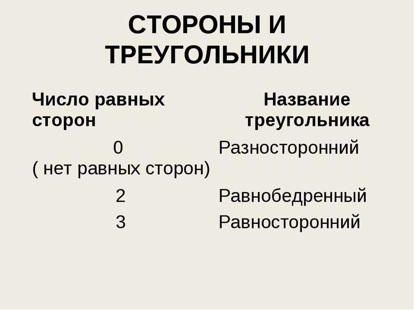 СТОРОНЫ И ТРЕУГОЛЬНИКИ Число равных сторон Название треугольника 0 ( нет равн...
