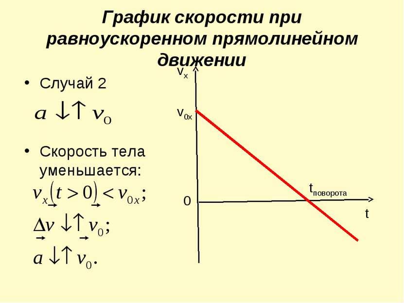 График скорости при равноускоренном прямолинейном движении Случай 2 Скорость ...
