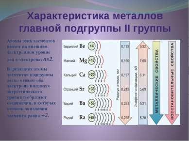 Характеристика металлов главной подгруппы II группы Атомы этих элементов имею...
