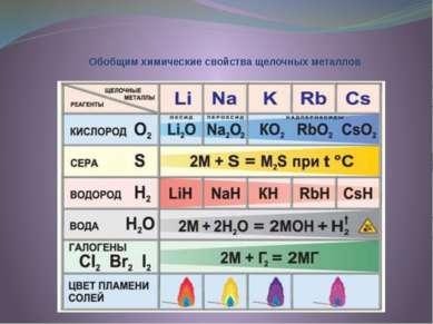 Обобщим химические свойства щелочных металлов