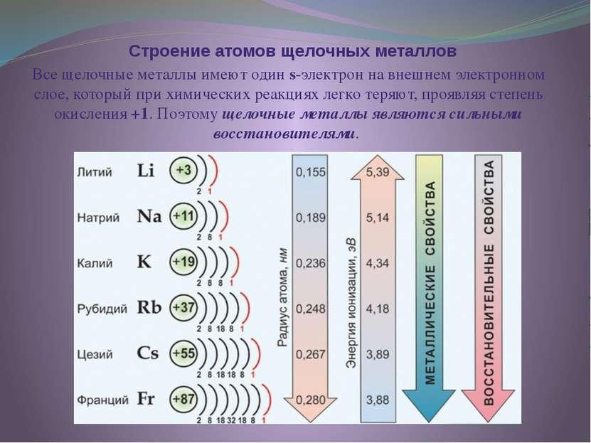Строение атомов щелочных металлов Все щелочные металлы имеют один s-электрон ...