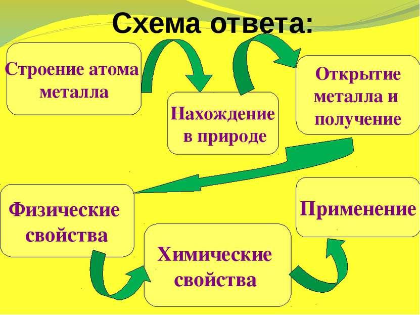 Схема ответа: Строение атома металла Нахождение в природе Открытие металла и ...