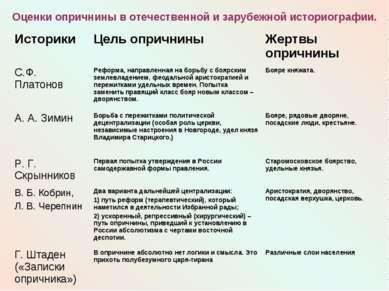 Оценки опричнины в отечественной и зарубежной историографии. Историки Цель оп...