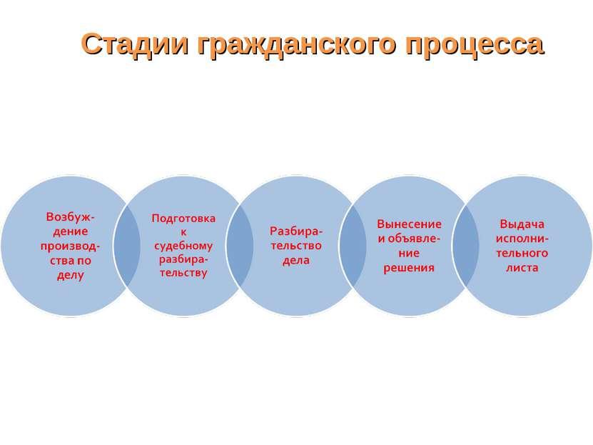 Стадии гражданского процесса