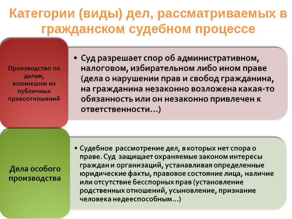 Категории (виды) дел, рассматриваемых в гражданском судебном процессе