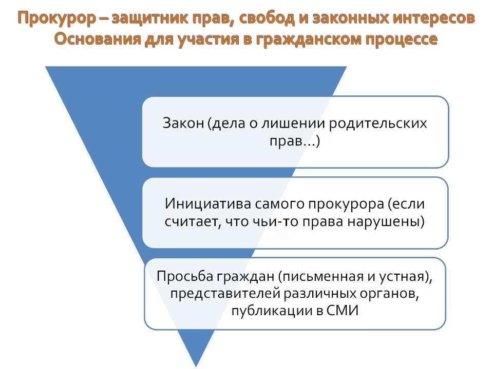 Участие прокурора в гражданском процессе 5 - страница 5
