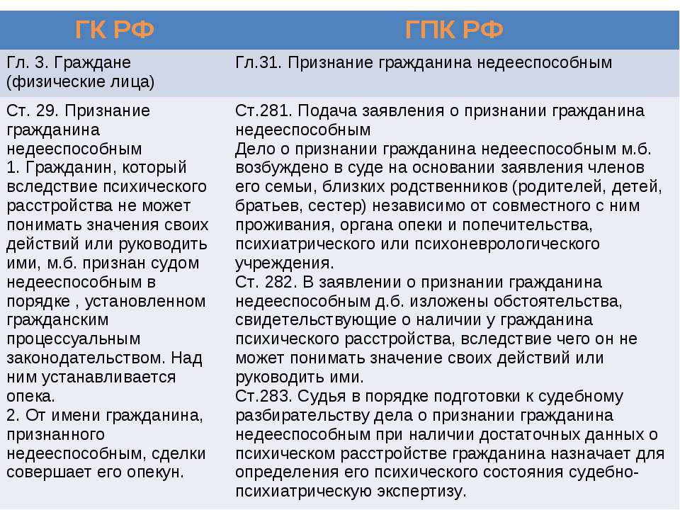 ГК РФ ГПК РФ Гл. 3. Граждане (физические лица) Гл.31. Признание гражданина не...
