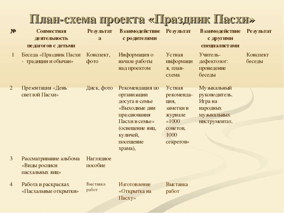 План-схема проекта «Праздник Пасхи» № Совместная деятельность педагогов с дет...