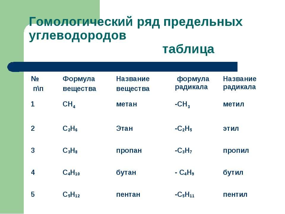 Гомологический ряд предельных углеводородов таблица № п\п Формула вещества На...