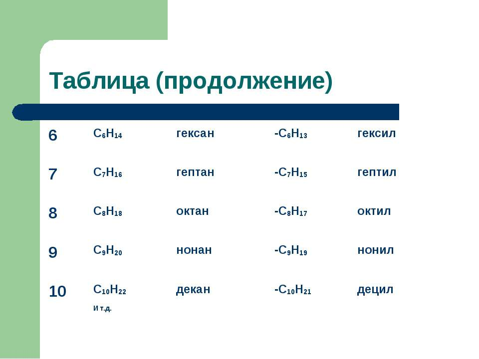 Таблица (продолжение) 6 С6Н14 гексан -С6Н13 гексил 7 С7Н16 гептан -С7Н15 гепт...