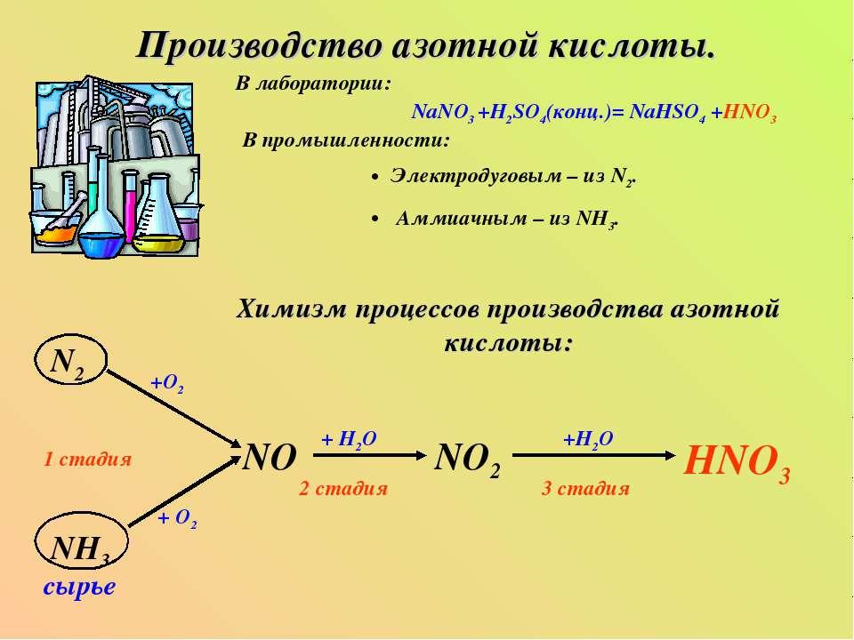 Производство азотной кислоты. В лаборатории: NaNO3 +H2SO4(конц.)= NaHSO4 +HNO...