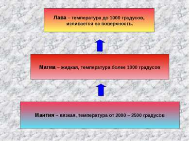 Мантия – вязкая, температура от 2000 – 2500 градусов Магма – жидкая, температ...
