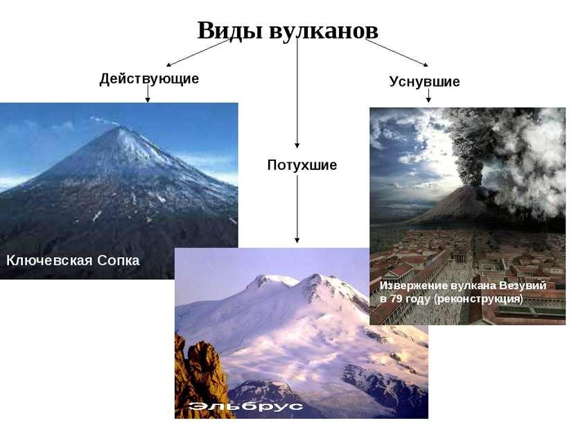 Виды вулканов Действующие Килауэа Этна Ключевская Сопка Потухшие Килиманджаро...
