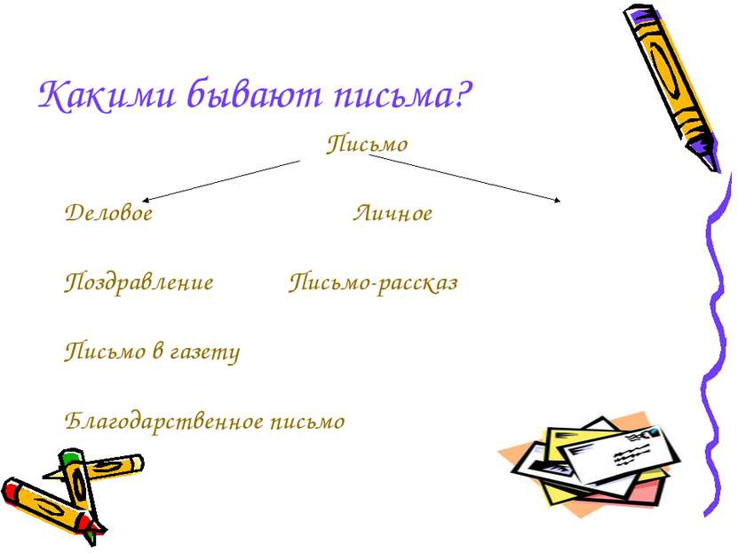 Какими бывают письма? Письмо Деловое Личное Поздравление Письмо-рассказ Письм...