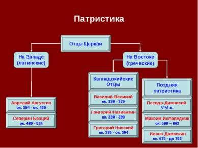 Патристика Отцы Церкви На Западе (латинские) На Востоке (греческие) Каппадоки...