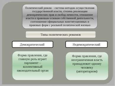 Политический режим – система методов осуществления государственной власти, ст...